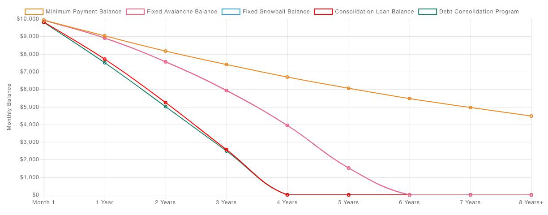 Debt Calculator Screenshot Graph