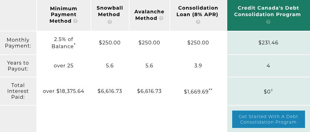 Debt Calculator Screenshot Table
