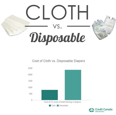 diaper cost cloth vs disposable
