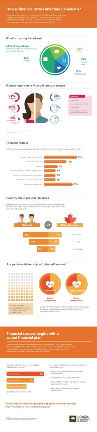 financial stress for canadians
