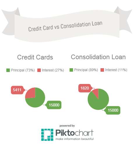 Credit Card vs Consolidation Loan