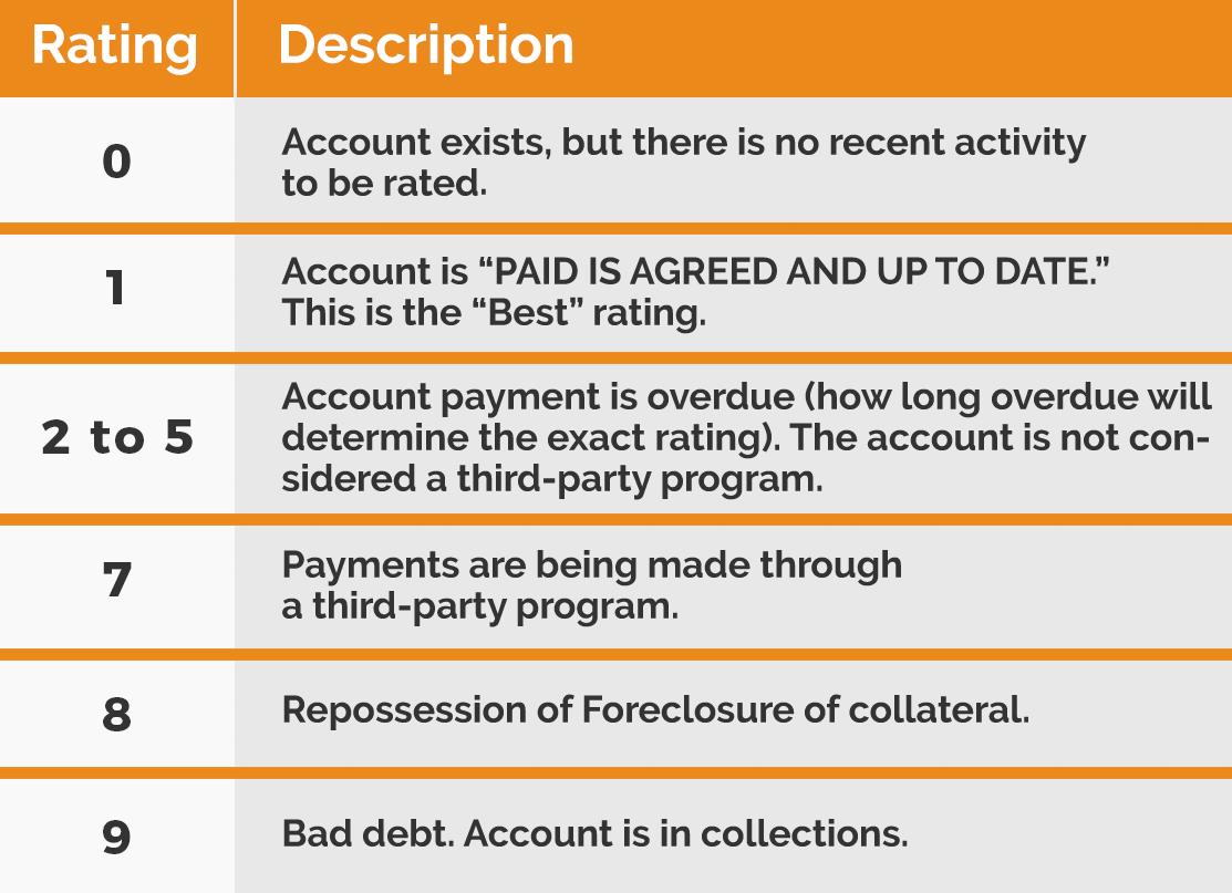 Credit Rating Graph